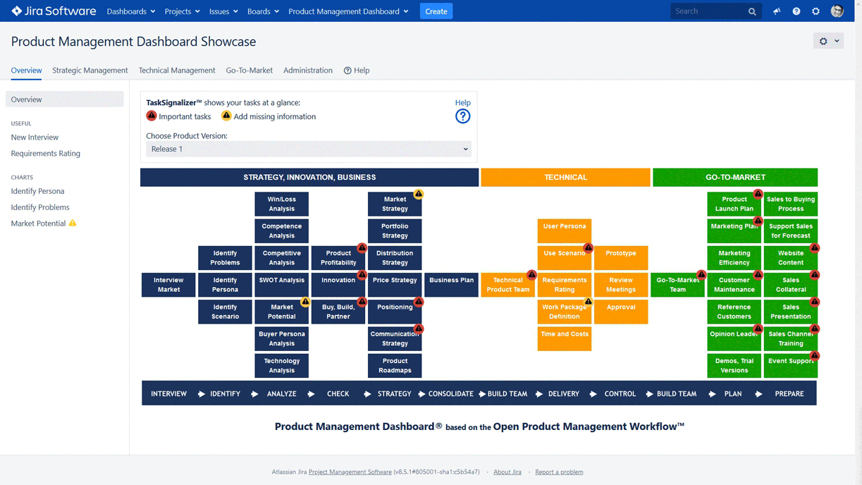 Produktmanagement Software Seminar für Product Management Dashboard